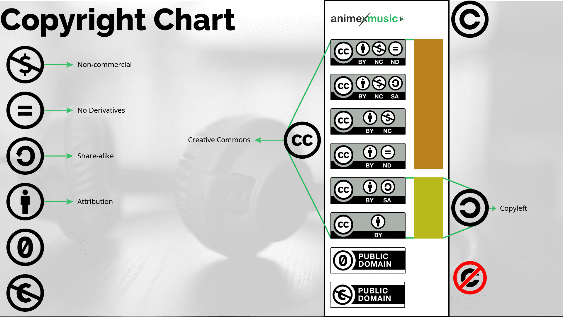 Copyright Chart Creative Commons